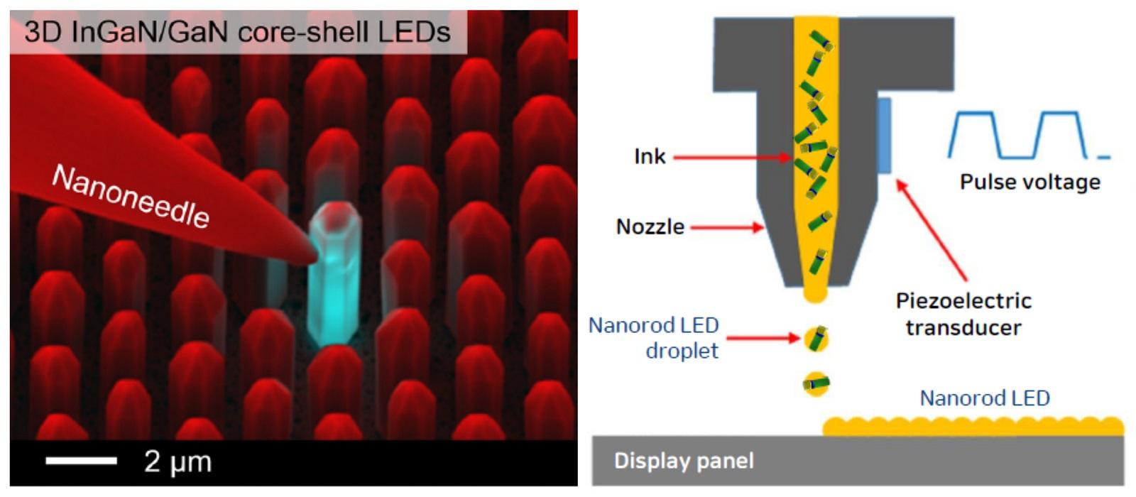 Nanorúd-LED-és-tintasugaras-nyomtatása