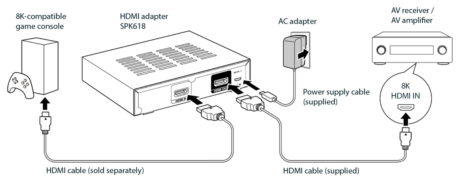 SPK618 HDMI adapterkészlet