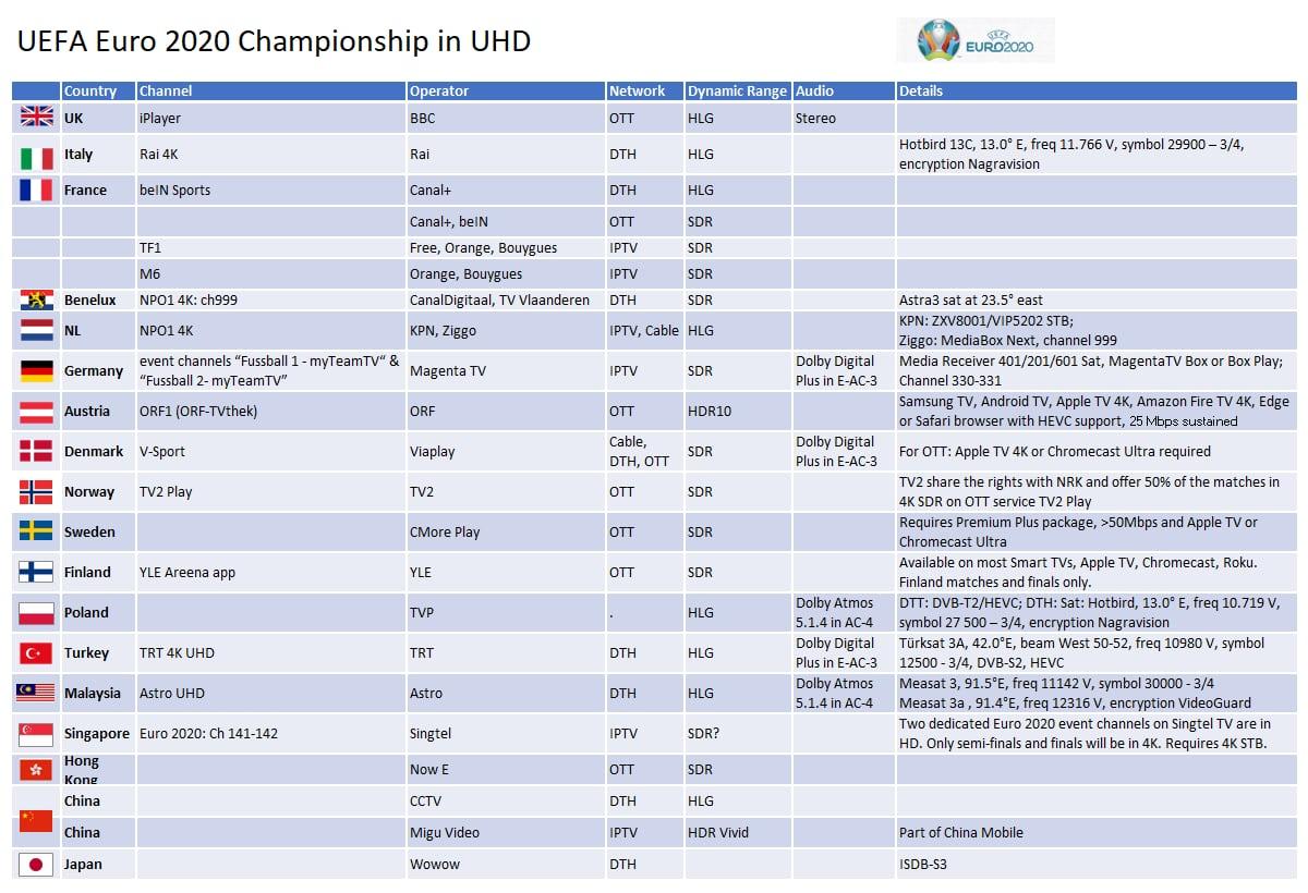 UEFA Euro 2020 UHD-ban