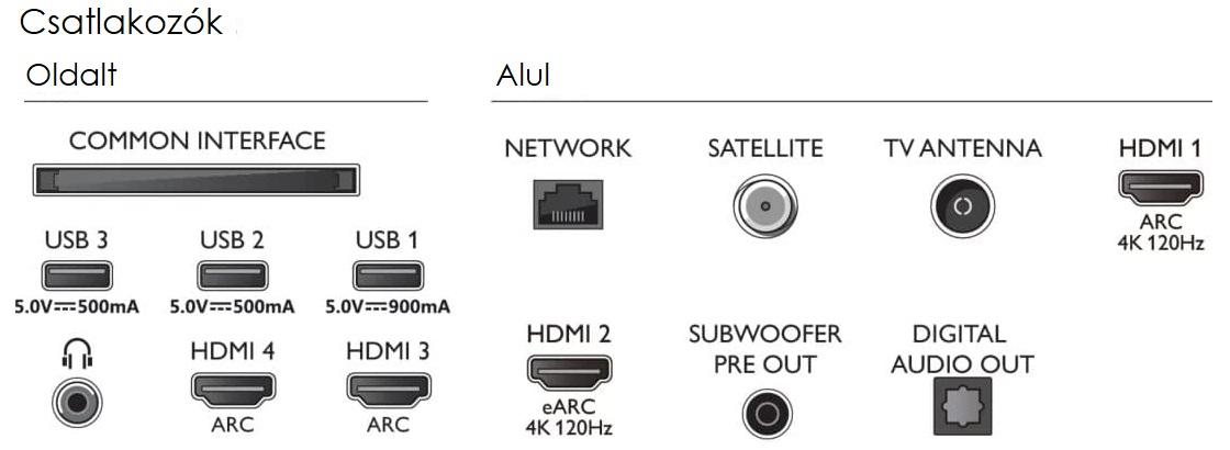 Philips OLED936 OLED986 csatlakozók