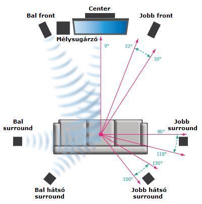 Dipol hangsugárzó elhelyezése